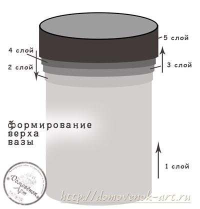 sxema-formirovaniya-gorlyshka-vazy-iz-shpagata