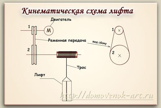 кинематическая схема игрушечного лифта