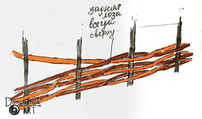 Плетёный забор из лозы. Схема плетения